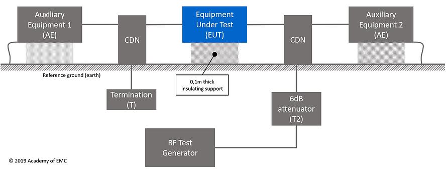 IEC 61000-4-6 test setup