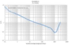 IEC 61000-3-3 flicker - Pst=1 curve