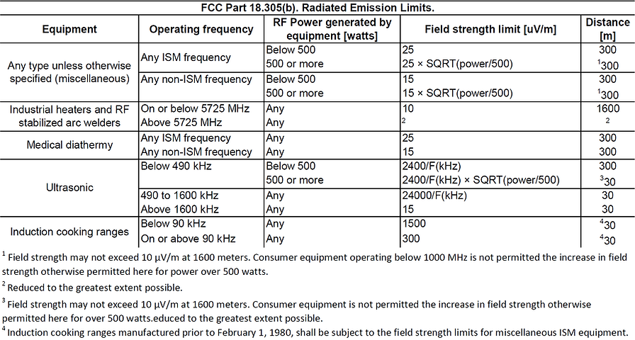 FCC part 18 radiated emission limits