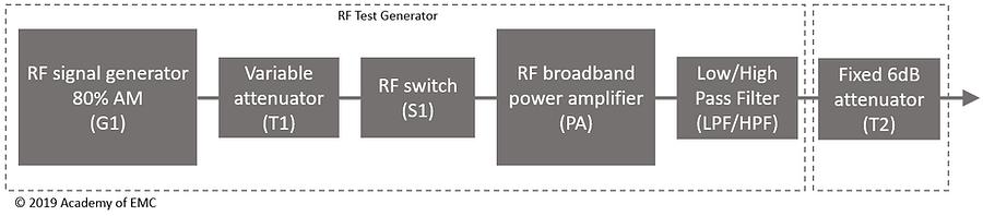 IEC 61000-4-6 RF test signal generator