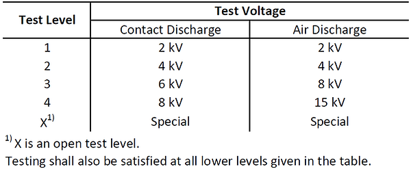 IEC61000-4-2 test levels voltage kV