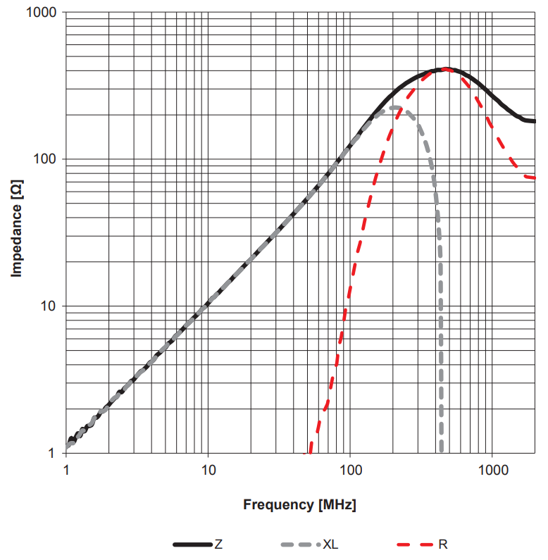 Impedance characteristics of a ferrite bead [5].