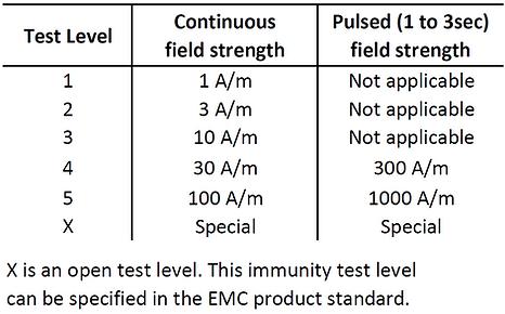 IEC 61000-4-8 test levels
