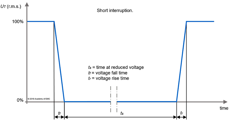 IEC61000-4-11_ShortInterruption.png