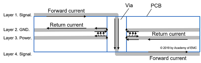 return current path when signal switches planes