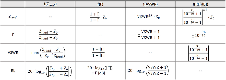 reflection parameters conversion table (VSWR, return loss, reflection coefficient)