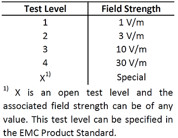 IEC 61000-4-3 test levels