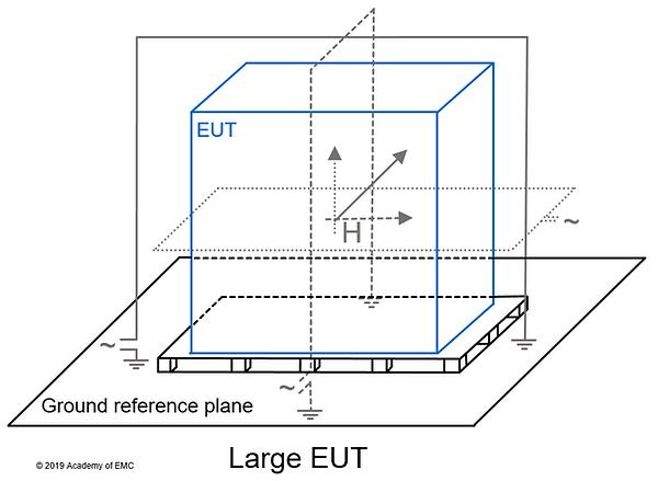 IEC 61000-4-8 test setup for large equipment