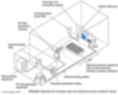 IEC 61000-4-3 test setup (distance)