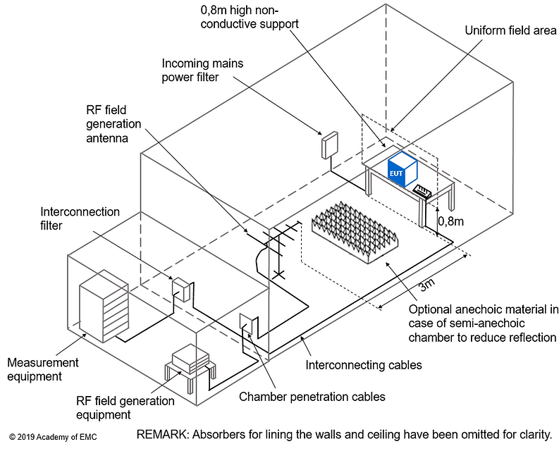 IEC 61000-4-3 test setup (distance)