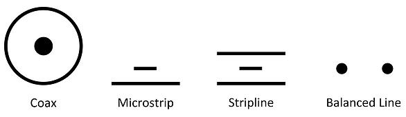 Coax, Microstrip, Stripline, Balanced Line