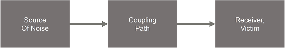 Coupling Paths.