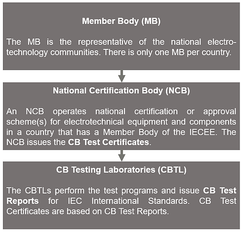 IECEE CB Scheme and its bodies: Member Body, National Certification Body, CB Testing Laboratory