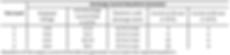 ESD test current waveform parameters