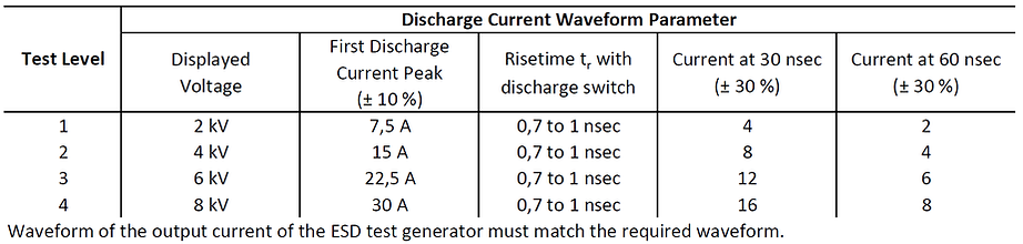 ESD test current waveform parameters