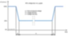 IEC61000-4-11_VoltageDipRMS.png
