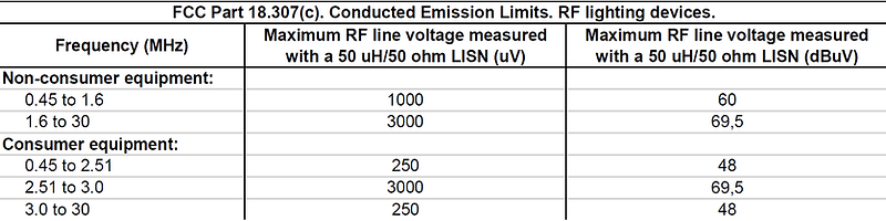 FCC part 18 conducted emission limits RF lighting devices table