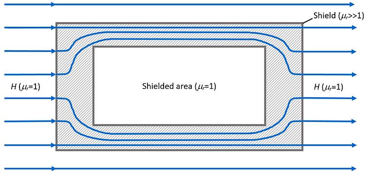 shielding magnetic fields
