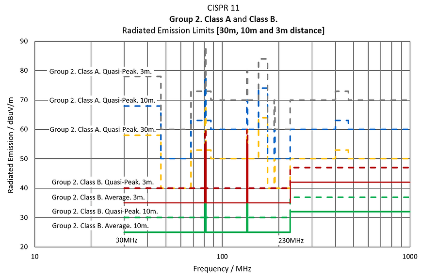 CISPR 11 Group 2 Class A Class B Radiatd Emission Limits