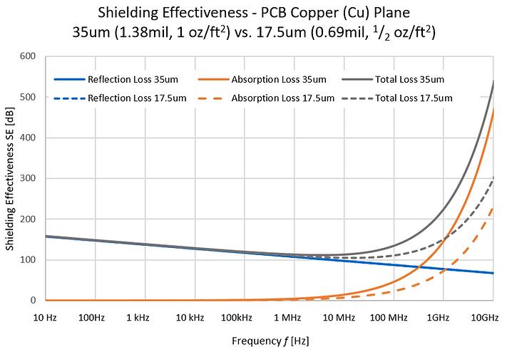 shielding effectiveness ground plane