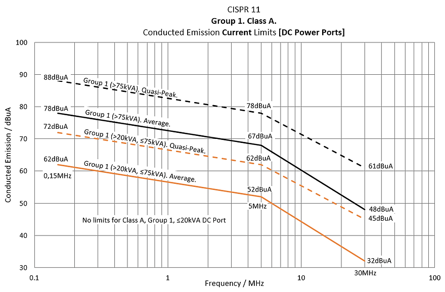 CISPR 11 Class A, Group 1, Conducted Current Emission Limits, DC Power Port