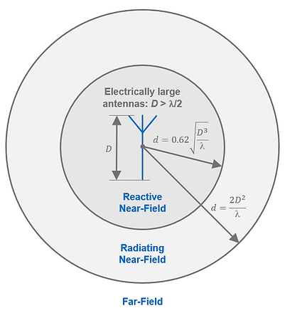 Near-field to far-field boundary for electrically large antennas.