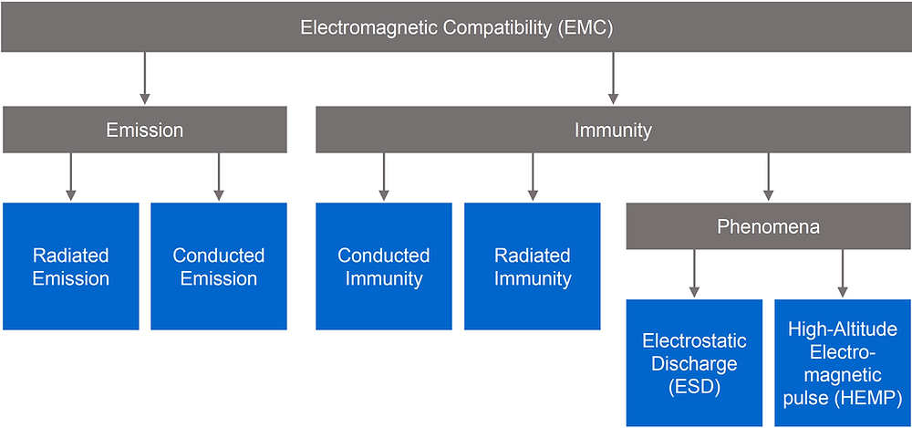 How EMC is structured.