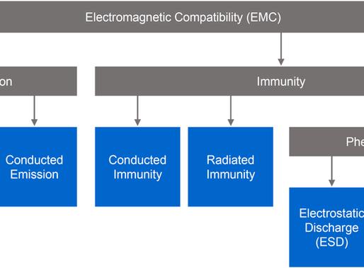 EMC in a Nutshell