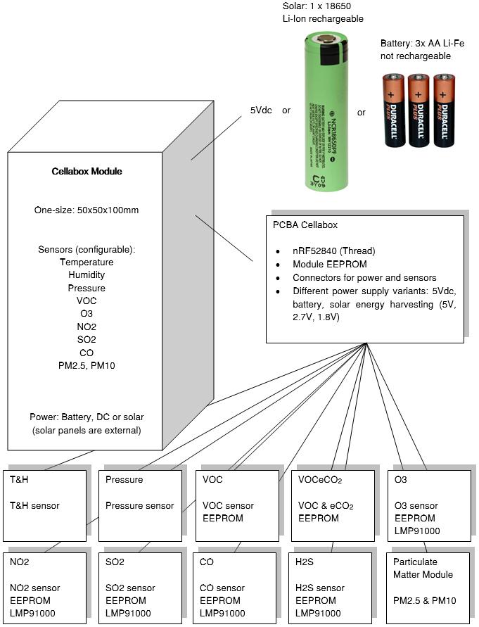 Cellabox Modules and Power Concept