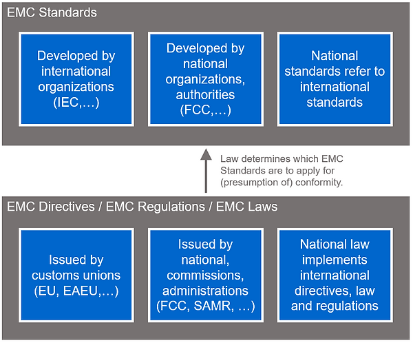 EMC directives vs. EMC standards