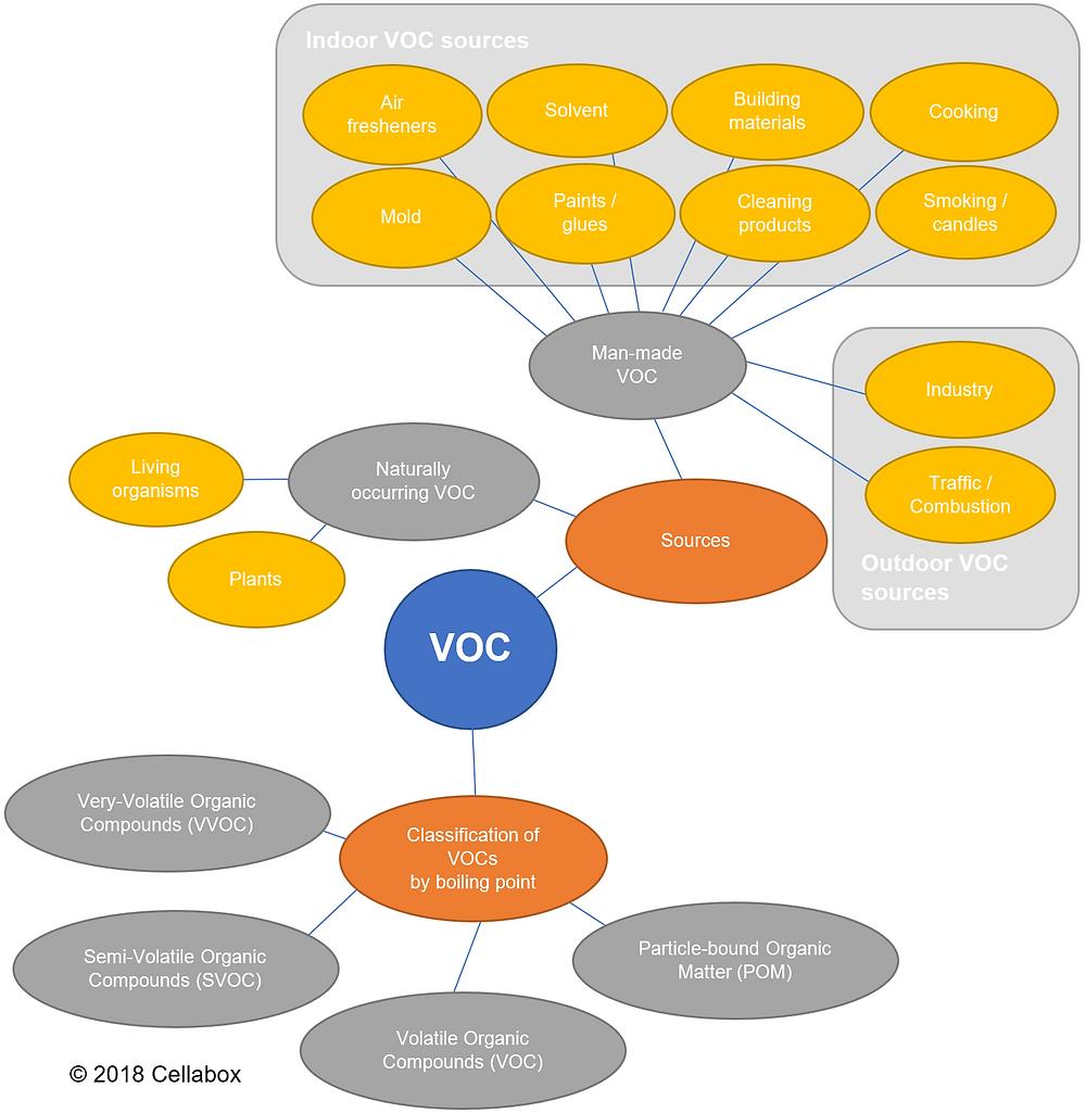 VOC overview