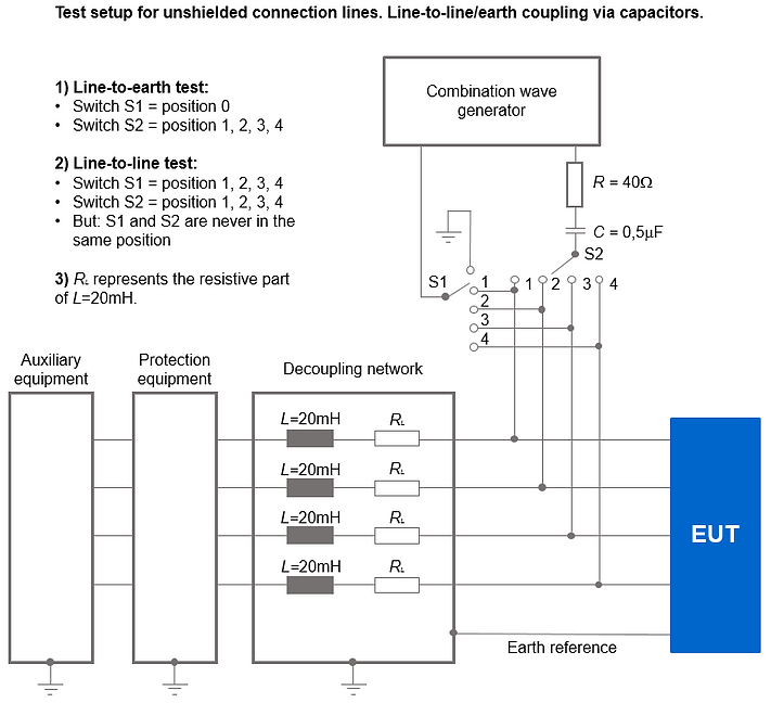 IEC61000-4-5 coupling test setup for signals