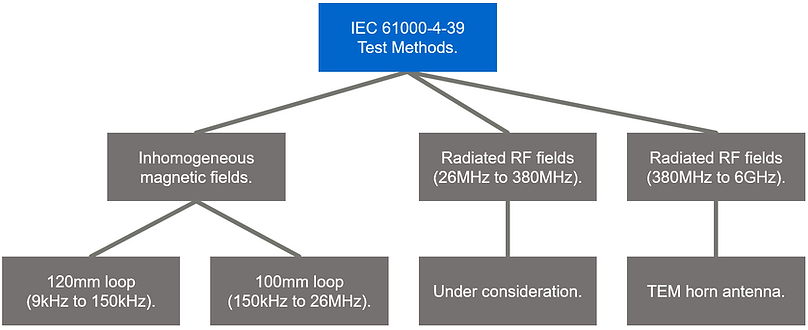 IEC 61000-4-39 test methods for immunity testing