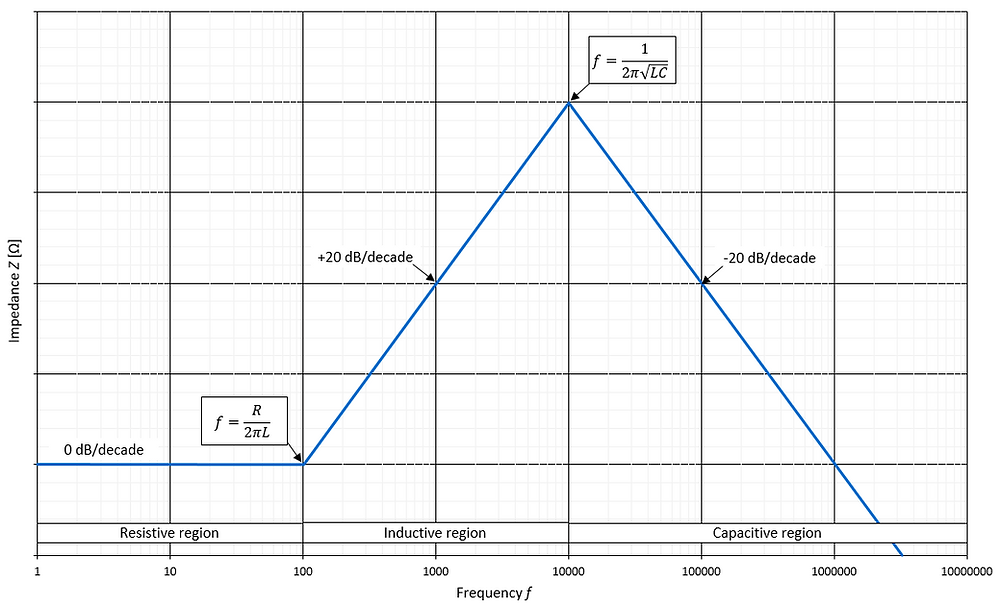 Impedance Z vs. frequency f of a real inductor with parasitic elements R and C [1].