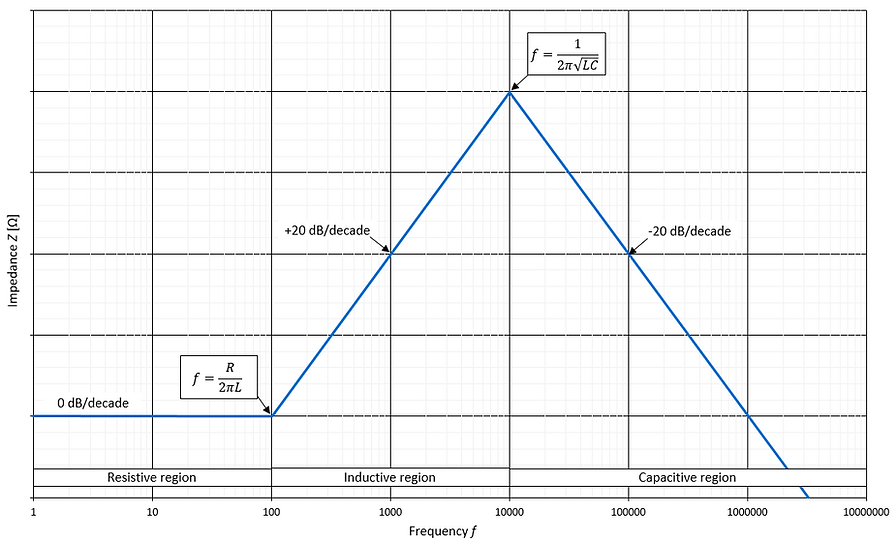 inductor high frequency behavior