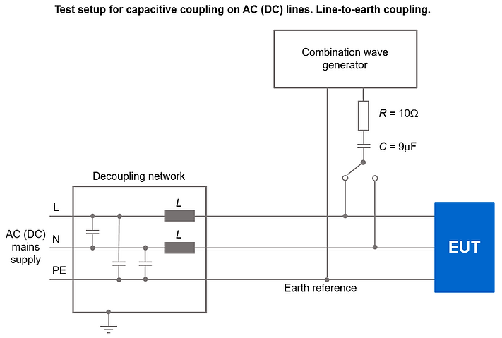 IEC61000-4-5 coupling test setup ac (dc) mains lines to earth