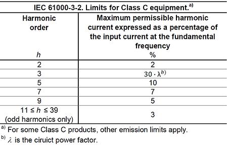 IEC 61000-3-2 Limits Class B