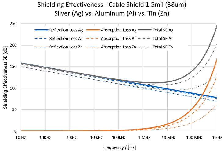 shielding effectiveness cable shields
