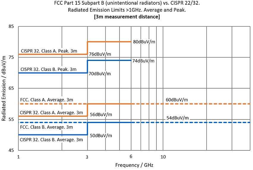 FCC 15 vs. CISPR 22 / 32. Above 1GHz (1GHz-6GHz, 1GHz-40GHz). 3m.