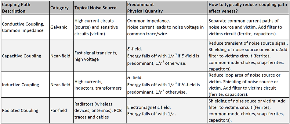 EMC noise coupling paths and coupling channels overview