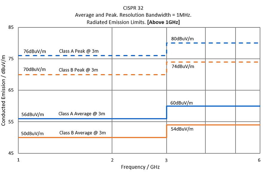 CISPR 32 Radiated Emission 1GHz - 6GHz