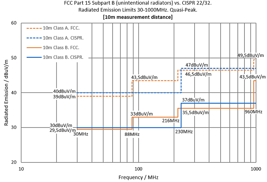 FCC 15 vs. CISPR 22 / 32. 30-1000MHz. 10m.