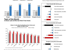 Southwestern Oregon Economic Indicators