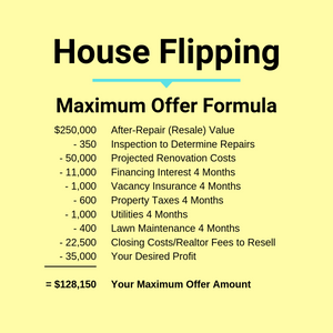 Infographic of offer formula for flip house.