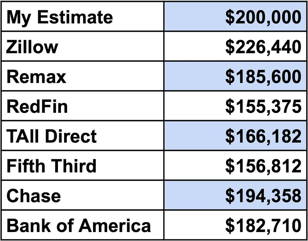 Home value estimator comparisons.