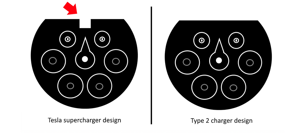 Tesla Supercharger plug design