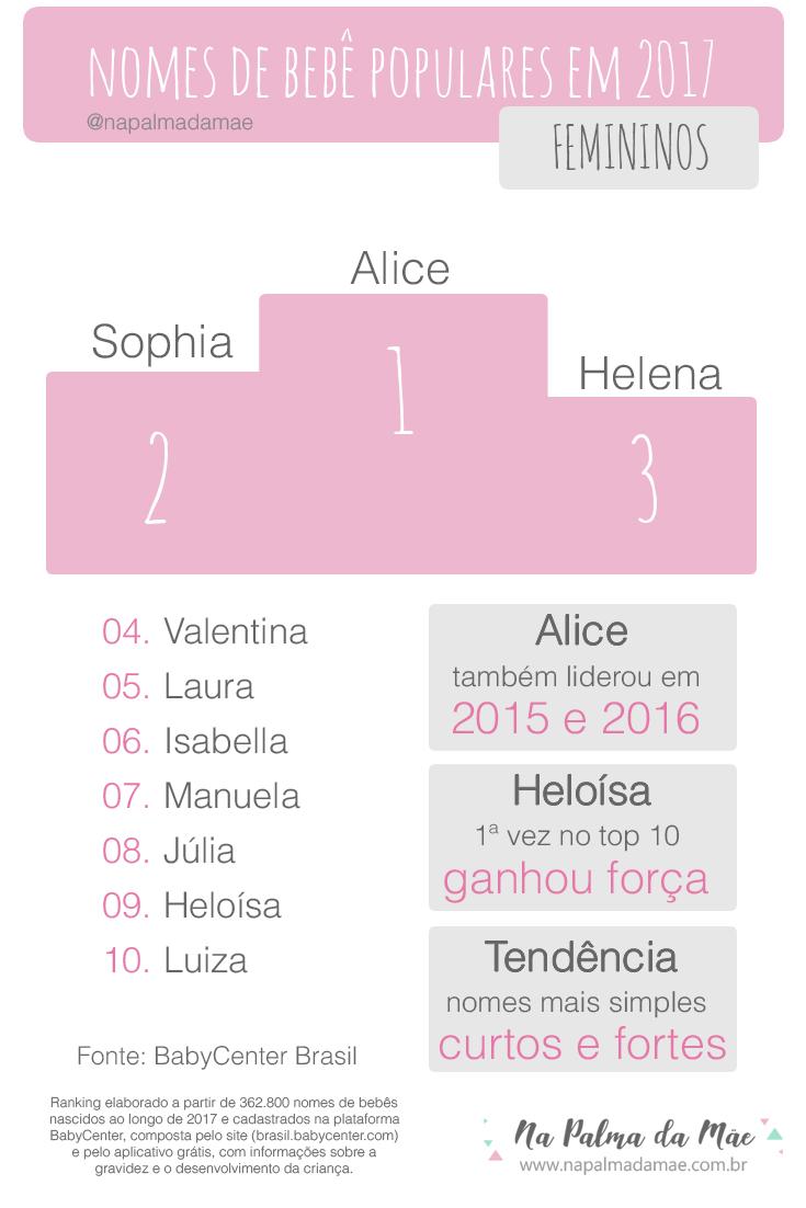 Ranking de Nomes de Bebê 2017   Blog Dicas De Mãe   Na Palma da Mãe 77d1ea2fb8