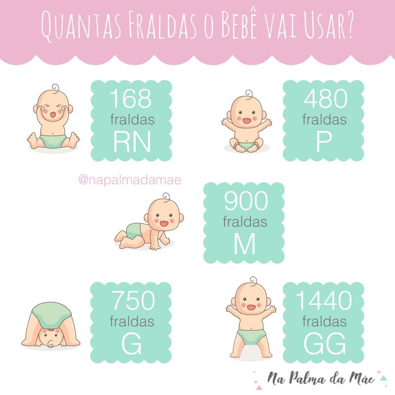 Quantas Fraldas O Bebê Vai Usar Blog Dicas De Mãe Na Palma Da Mãe