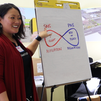 Training teachers in the Bay Area, California (2020)