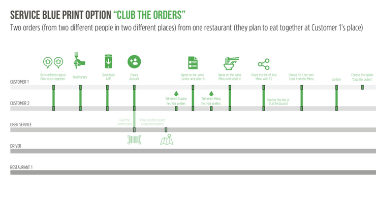 Customer Journey 'Club the Orders' 1